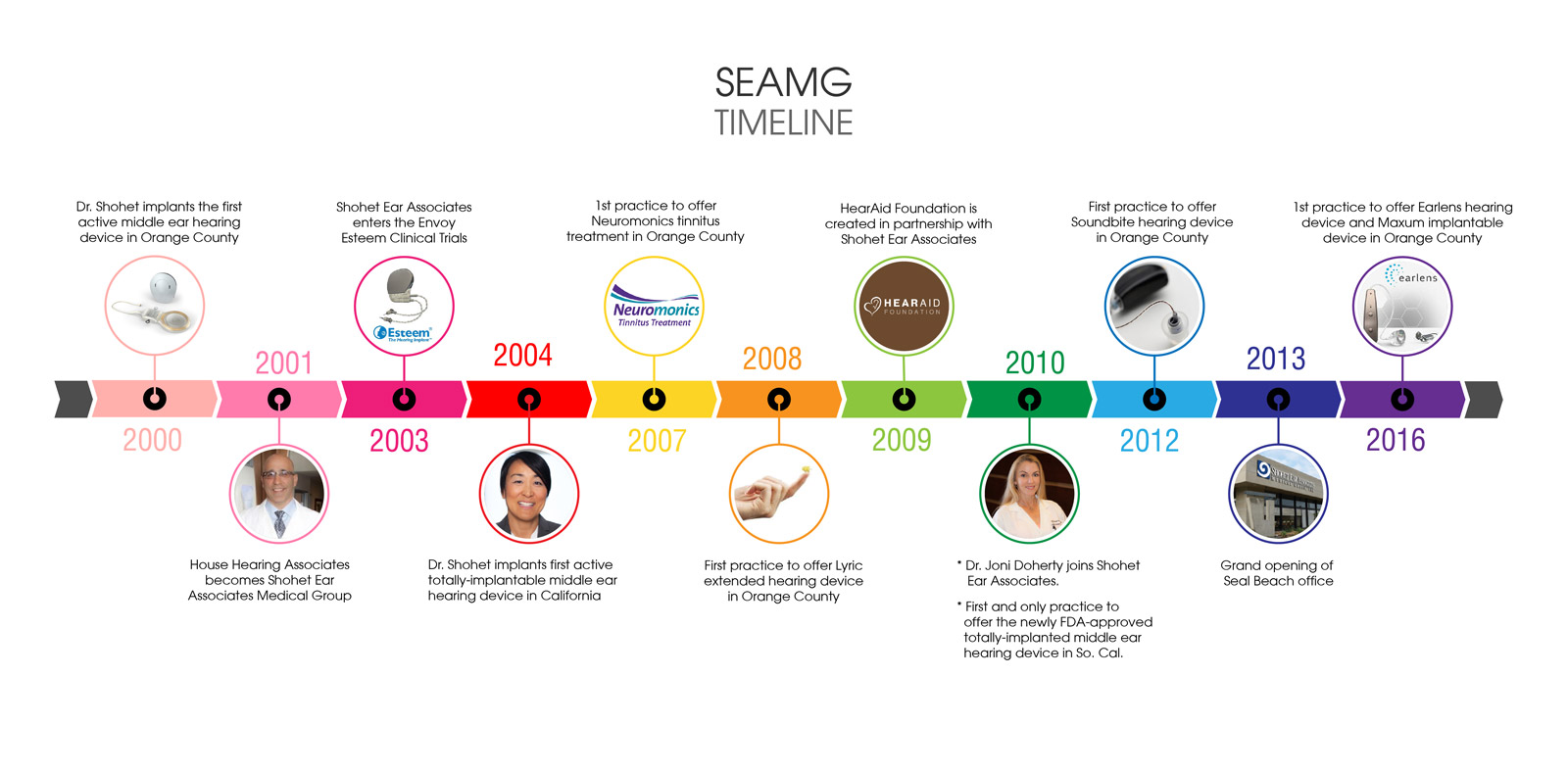 Dr. Shohet Ear Ear Associates about us time line